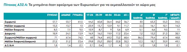 Τι πιστεύουν οι Ελληνίδες
